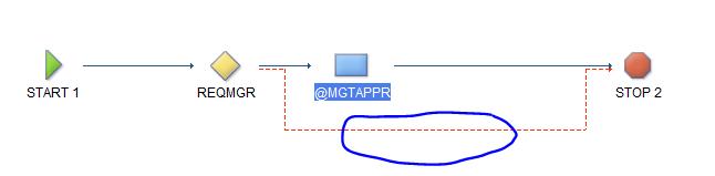 SCCD Workflow 4