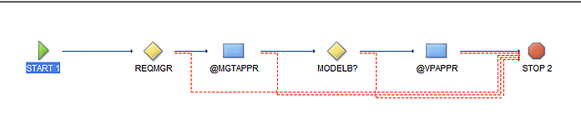 SCCD Workflow 1