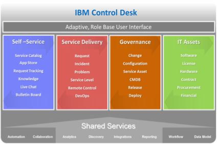 [Webcast] Why Maximo Users Need To Consider IBM Control Desk